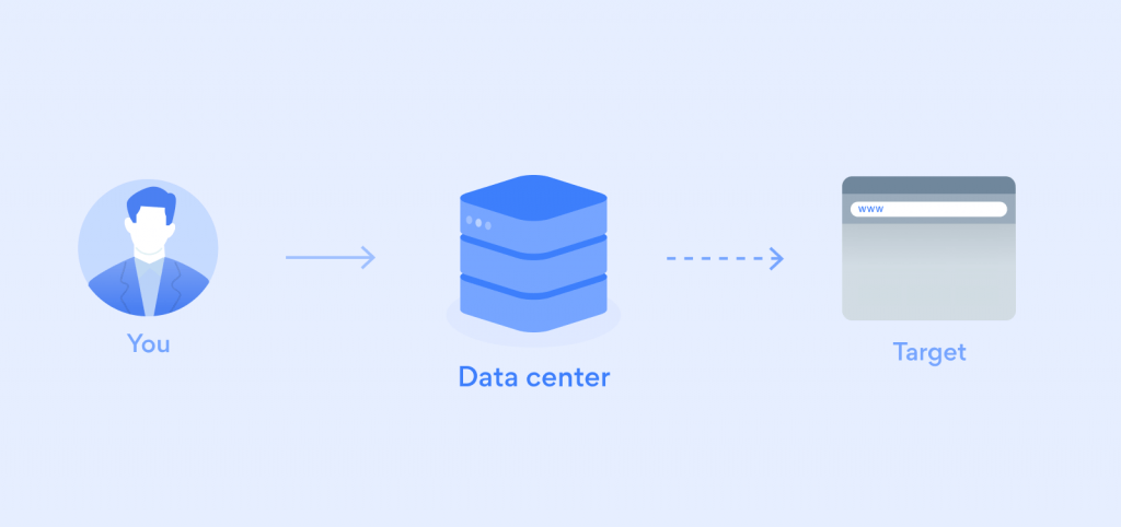 Graphic explaining how the bright data collection system works, connecting you as the user to a data center which proxies to the target site, keeping your stats and information consistent with how you want in order to see honest data from the target site.