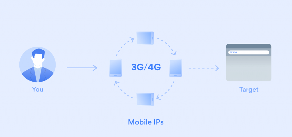 rotating mobile proxy network based on mobile ips that pull your target website