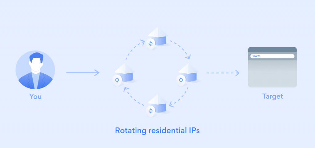 rotating residential proxy network - bright data - how it works