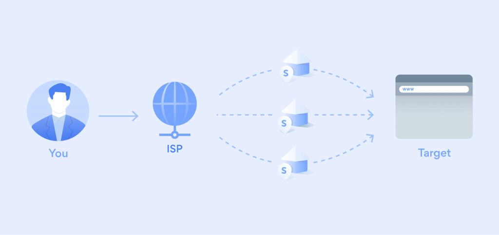 infographic explaining how the bright data rotating residential proxy network is able to service clients with data collection without being misled of blocked